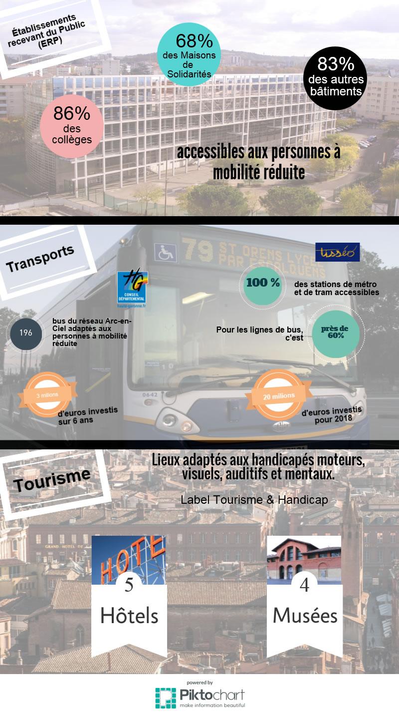 [Infographie] Les chiffres de l'accessibilité à Toulouse